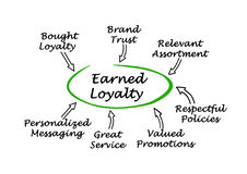 Earned Loyalty. How to get Earned Loyalty Stock Image