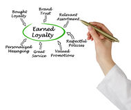 Earned Loyalty royalty free stock image