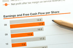 Earnings and free cash flow per share Royalty Free Stock Photo