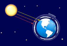 Earth atmosphere and solar radiation. Natural greenhouse effect and human enhanced greenhouse effect. global warming. Earth atmosphere and solar radiation stock illustration