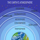 The Earth atmosphere structure names on circles above our planet. The Earths atmosphere structure names on circle above our planet. Vector colourful illustration stock illustration