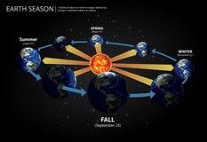 Earth Changing Season Royalty Free Stock Image