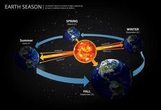 Earth Changing Season Royalty Free Stock Photos