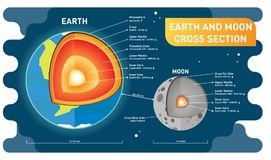 Earth and moon comparison cross section layers, size and distance. Educational science information poster. Vector illustration. Earth and moon comparison cross royalty free illustration