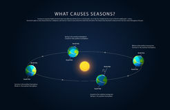 Earth rotation and changing seasons vector Stock Photo