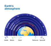 Earth`s atmosphere. with Ozone layer. Structure of the atmosphere: Exosphere; Thermosphere; Mesosphere; Stratosphere, Troposphere royalty free illustration