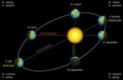 Earth`s elliptical orbit vector illustration