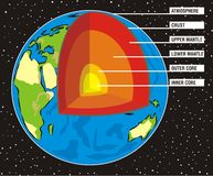 Earth`s interior. Eath`s cross section, upper & lower mantle, inner & outer core Stock Photography