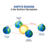 Earth`s. seasons in the Northern Hemisphere. Earth`s seasons in the Northern Hemisphere. Illumination of Earth by Sun. vector diagram Stock Photo