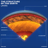 Earth structure, division into layers, the earth`s crust and core Stock Photos