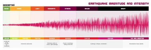 Earthquake Magnitude Scale. Richter Earthquake Magnitude Scale and Classes Stock Image