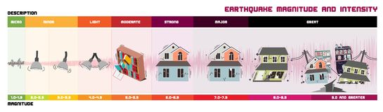 Earthquake Magnitude Scale. Richter Earthquake Magnitude Scale and Classes Stock Images