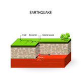 Earthquake. Seismic waves, fault, focus and epicenter earthquake Royalty Free Stock Photo