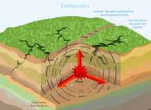 Earthquakes geological Stock Photography