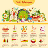 Easter holiday traditions infographic design Stock Images