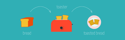 Easy recipe instructions how to make toasted bread in the toaster Stock Images