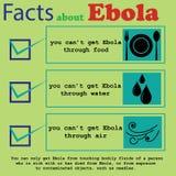 Ebola1 Royaltyfri Fotografi