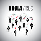 Ebola epidemic concept of spreading among people - vector graphi. C icon. This graphic illustrates how the virus spreads thru body fluids like saliva, sweat Royalty Free Stock Image