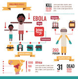 Ebola prevention Infographics. Stock Photos