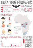 Ebola Virus Infographic Stock Images