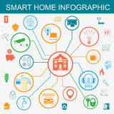 Eco friendly smart house concept. Infographic template. Flat sty Royalty Free Stock Photo