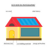 Eco-house infographics. wooden house with environmentally friendly materials with the roof with a solar panel, a window Stock Photography