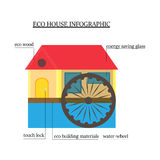 Eco-house infographics. wooden house with environmentally friendly materials with the water wheel, window saves energy and touch l Stock Photo