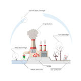 Ecological problems: environmental pollution. Vector concept in flat design and monochromatic colors. Factory building pouring wastes. White background Royalty Free Stock Photos