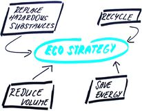 Ecological strategy diagram royalty free stock photography