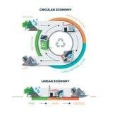 Economía circular y linear ilustración del vector