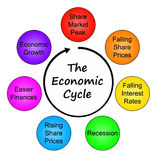 Economic cycle. Diagram of the different steps in a typical economic cycle Royalty Free Stock Images