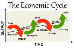 Economic cycle. Ups and downs of the economic cycle Royalty Free Stock Images
