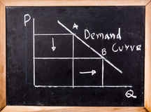 Economics graph on blackboard. Economics graph draw on blackboard stock photos