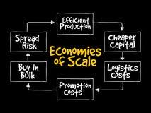 Economies of scale mind map flowchart
