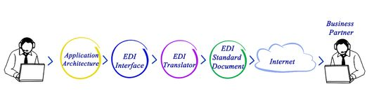 EDI Application Architecture Photos stock