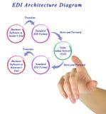 EDI Architecture Diagram Stockfoto