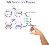 EDI Architecture Diagram Stockbild