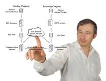 EDI Network Service Provider. Man presenting EDI Network Service Provider Royalty Free Stock Photography
