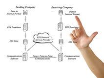 EDI usługi sieciowe dostawca fotografia stock