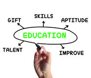 Education Diagram Means Aptitude Knowledge Royalty Free Stock Photo