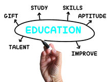 Education Diagram Shows Skills Study And Stock Photo