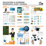 Education And Learning Infographic Chart Diagram Stock Photography