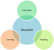 Education management business diagram Royalty Free Stock Photos