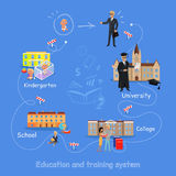 Education Order to Become a Good Professional. Stock Image