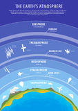 Education poster - earth atmosphere vector Royalty Free Stock Photos