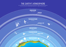 Education poster - earth atmosphere vector Stock Images