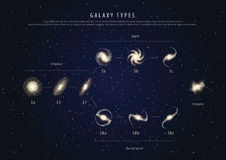 Education poster galaxy types with description vector Stock Image