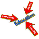 Education teaching. Teaching learning instructions pointing to education, basics methods of education Royalty Free Stock Images