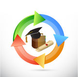 Educational color cycle illustration design Royalty Free Stock Photography