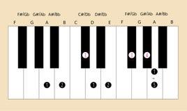 Een belangrijke schaalvingertechniek voor piano met elke toepassing te gebruiken Royalty-vrije Stock Foto